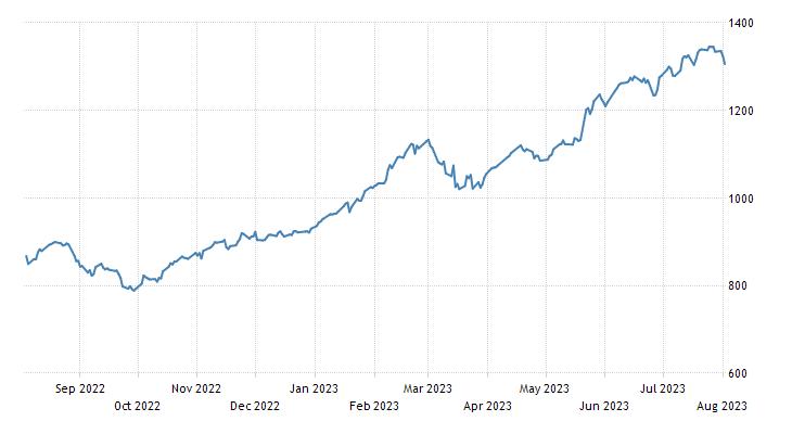 Greece Stock Market (ASE)