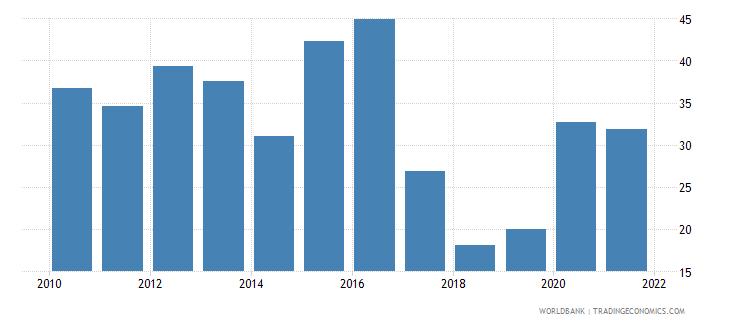 greece stock price volatility wb data