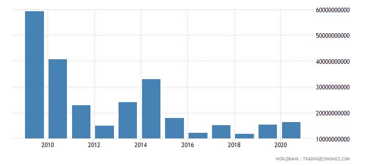 greece stocks traded total value us dollar wb data