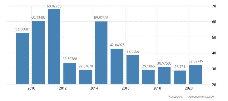 greece stocks traded turnover ratio percent wb data