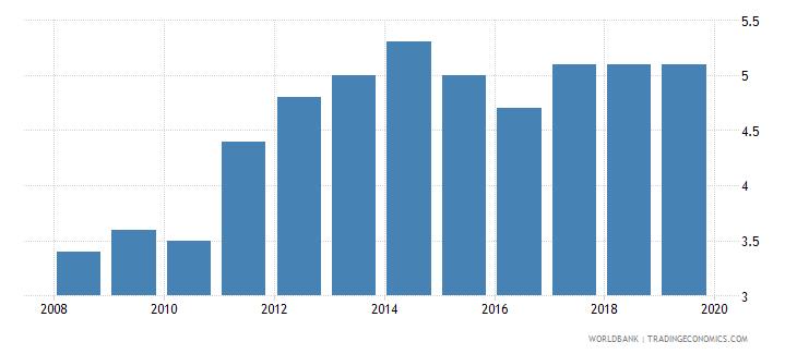 greece suicide mortality rate per 100000 population wb data