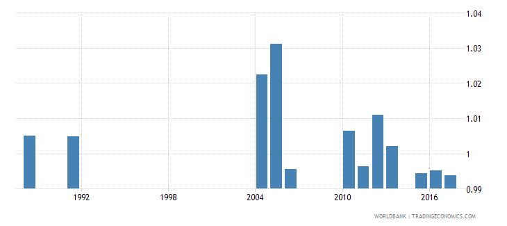 greece survival rate to the last grade of primary education gender parity index gpi wb data