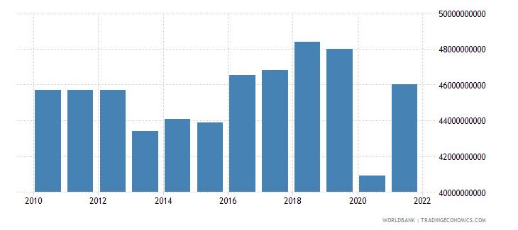 greece tax revenue current lcu wb data