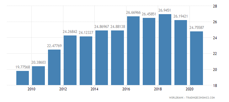 greece tax revenue percent of gdp wb data
