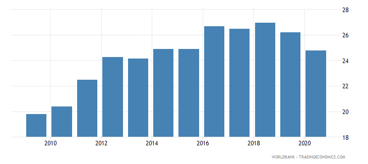 greece tax revenue percent of gdp wb data