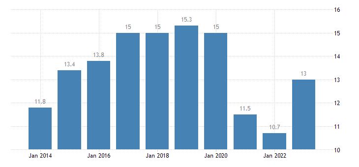 greece taxes on production imports less subsidies eurostat data