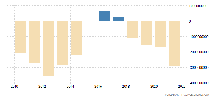 greece terms of trade adjustment constant lcu wb data
