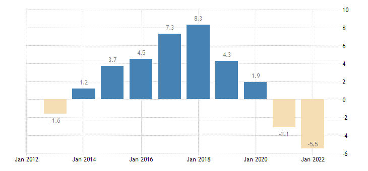 greece terms of trade exports of goods services eurostat data