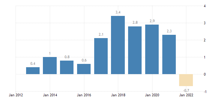 greece terms of trade exports of services eurostat data