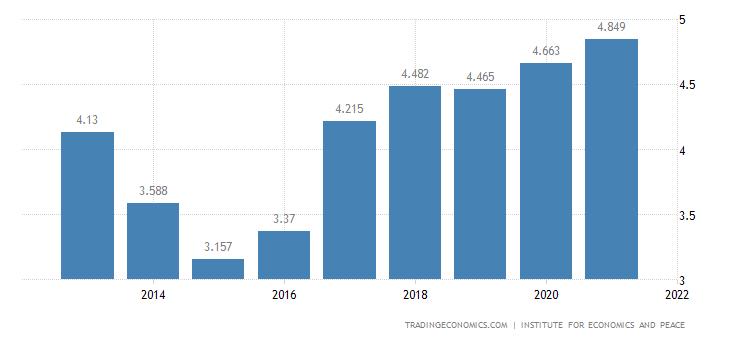 Greece Terrorism Index
