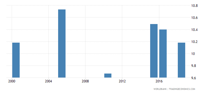 greece total alcohol consumption per capita liters of pure alcohol projected estimates 15 years of age wb data