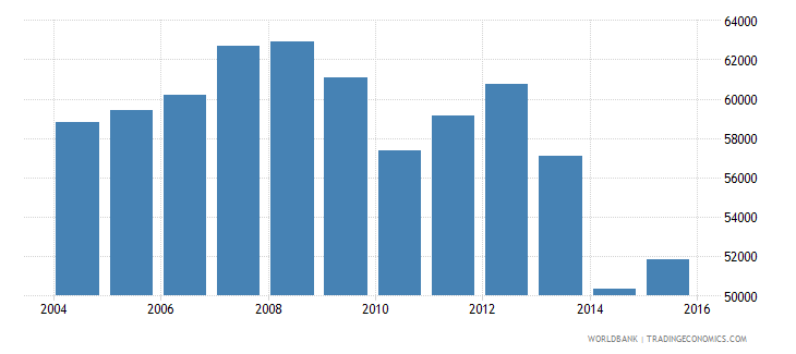 greece total electricity output gwh wb data