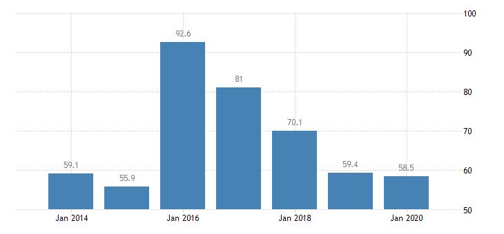 greece total financial sector liabilities central bank eurostat data