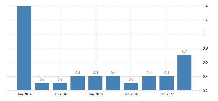 greece total financial sector liabilities loans eurostat data