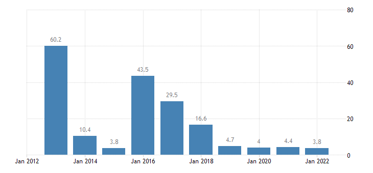 greece total financial sector liabilities loans non consolidated eurostat data