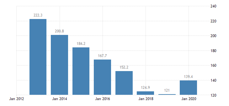 greece total financial sector liabilities monetary financial institutions other than central bank non consolidated eurostat data