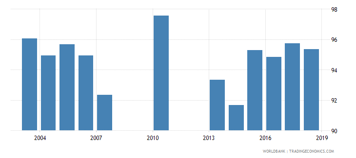 greece total net enrolment rate lower secondary female percent wb data