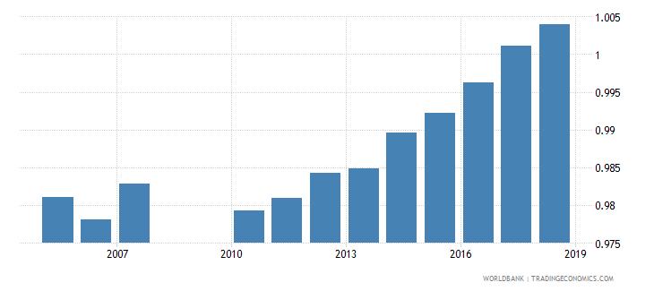 greece total net enrolment rate primary gender parity index gpi wb data