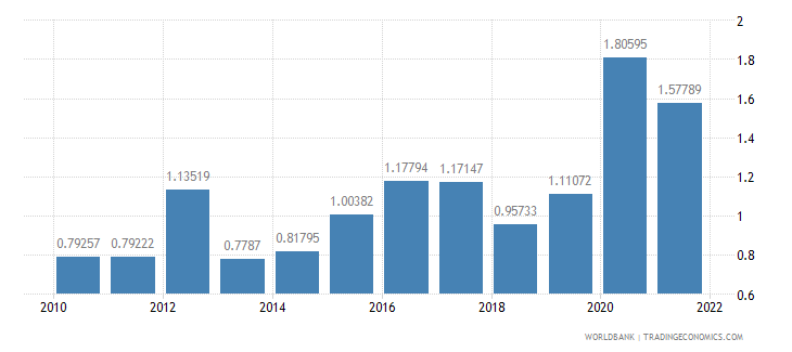 greece total reserves in months of imports wb data