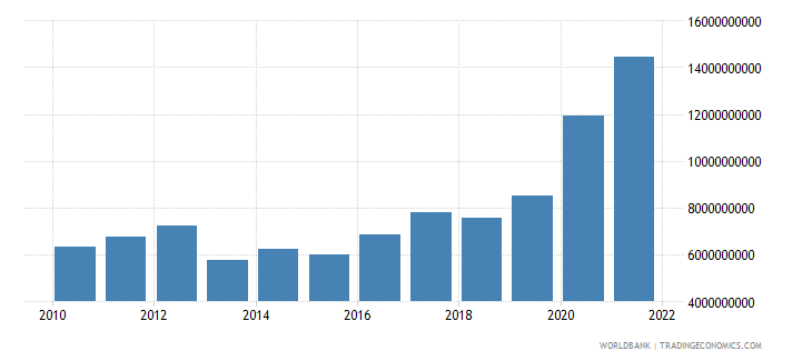 greece total reserves includes gold us dollar wb data