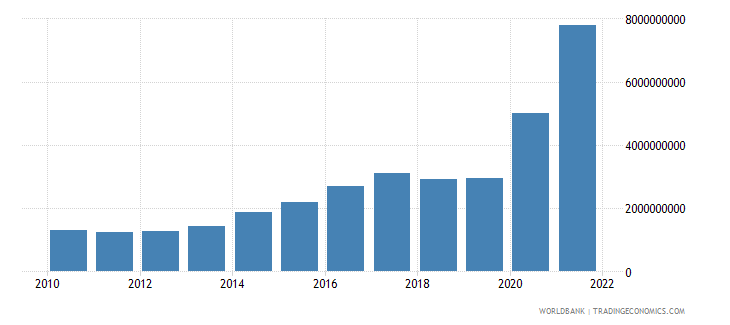 greece total reserves minus gold us dollar wb data