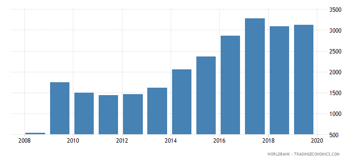 greece total reserves wb data
