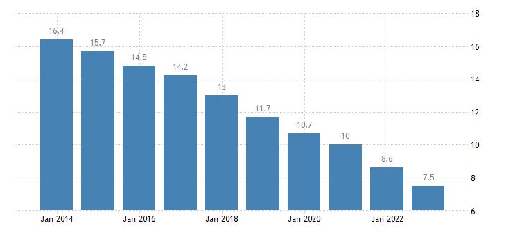 greece total unemployment rate eurostat data