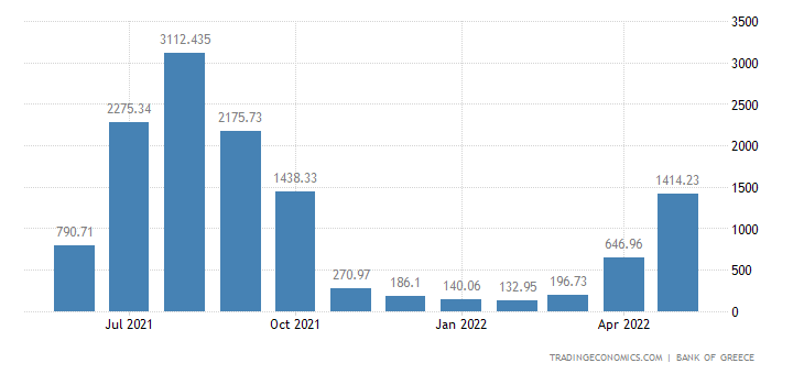 Greece Tourism Receipts