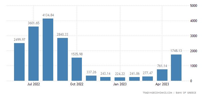 Greece Tourism Receipts