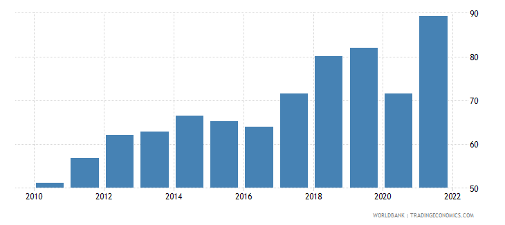 greece trade percent of gdp wb data