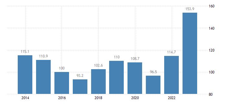 greece trade unit value indices export unit value idx 2015 100 eurostat data
