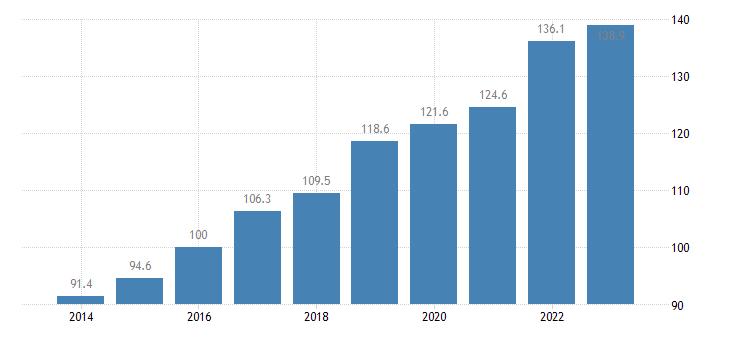 greece trade volume indices export volume idx 2015 100 eurostat data