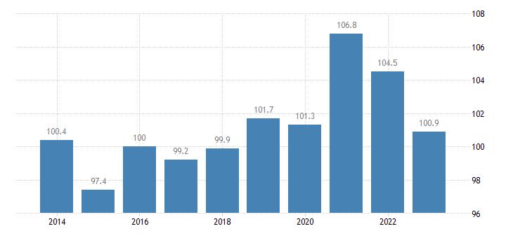greece trade volume indices volume ratio export import eurostat data