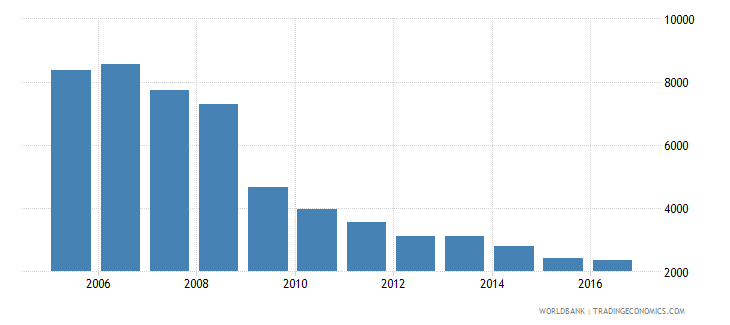 greece trademark applications nonresident by count wb data