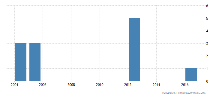 greece trademark applications resident by count wb data