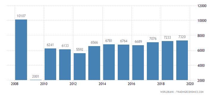 greece trademark applications total wb data
