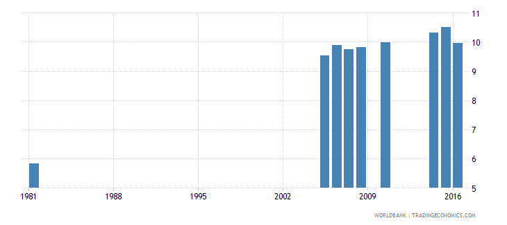 greece uis mean years of schooling of the population age 25 female wb data