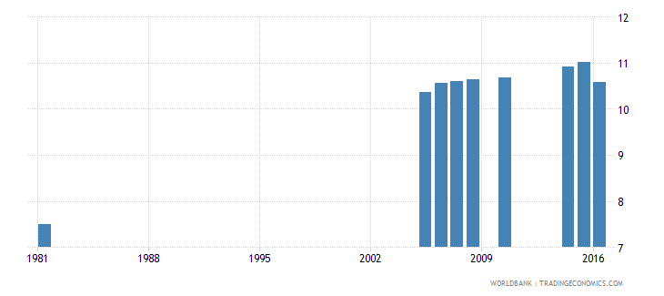 greece uis mean years of schooling of the population age 25 male wb data