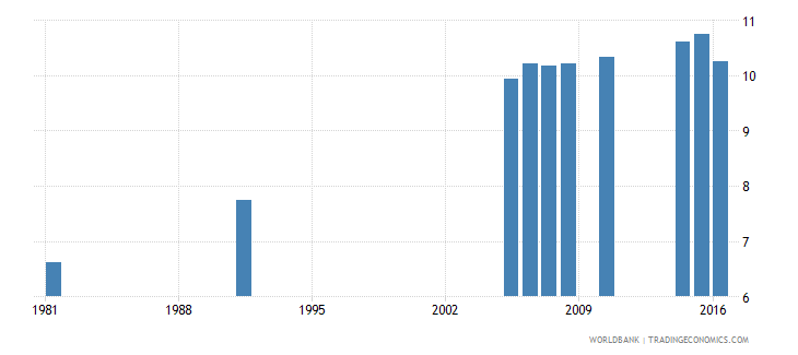 greece uis mean years of schooling of the population age 25 total wb data