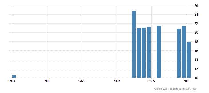 greece uis percentage of population age 25 with a completed bachelors or equivalent degree isced 6 male wb data