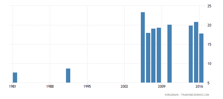 greece uis percentage of population age 25 with a completed bachelors or equivalent degree isced 6 total wb data