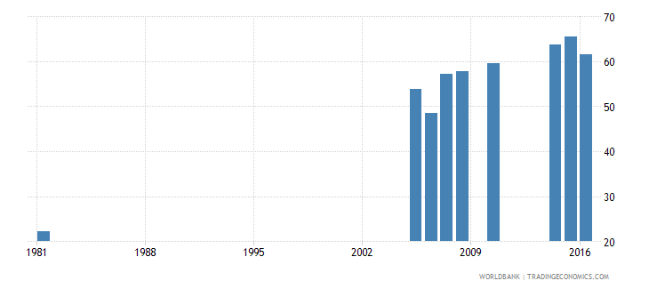greece uis percentage of population age 25 with at least completed lower secondary education isced 2 or higher female wb data