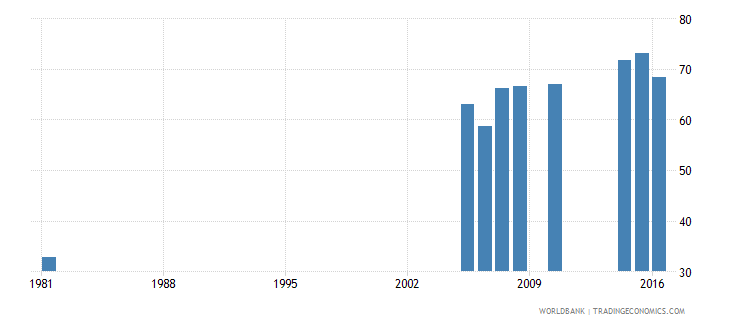 greece uis percentage of population age 25 with at least completed lower secondary education isced 2 or higher male wb data
