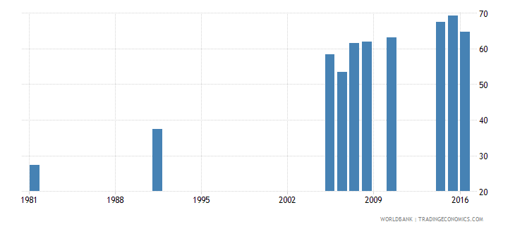 greece uis percentage of population age 25 with at least completed lower secondary education isced 2 or higher total wb data