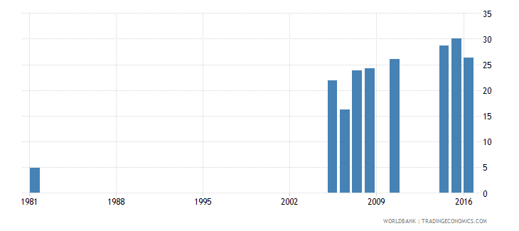 greece uis percentage of population age 25 with at least completed post secondary education isced 4 or higher female wb data