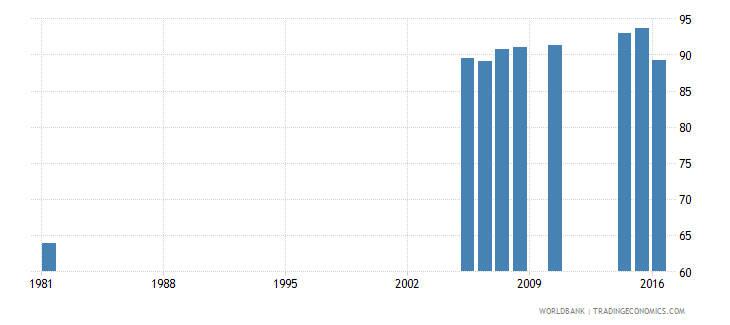 greece uis percentage of population age 25 with at least completed primary education isced 1 or higher female wb data