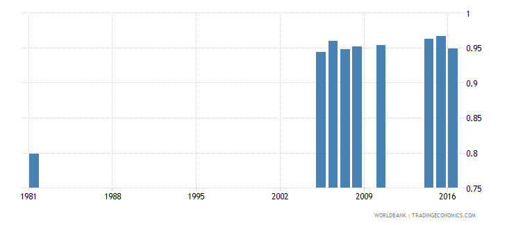 greece uis percentage of population age 25 with at least completed primary education isced 1 or higher gender parity index wb data
