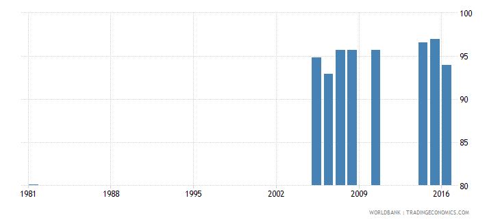 greece uis percentage of population age 25 with at least completed primary education isced 1 or higher male wb data