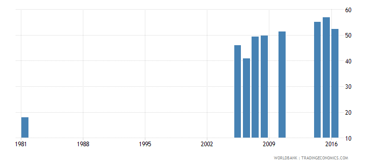 greece uis percentage of population age 25 with at least completed upper secondary education isced 3 or higher female wb data