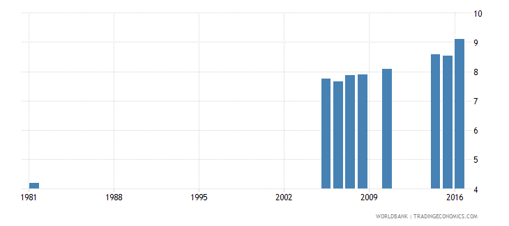 greece uis percentage of population age 25 with completed lower secondary education female wb data